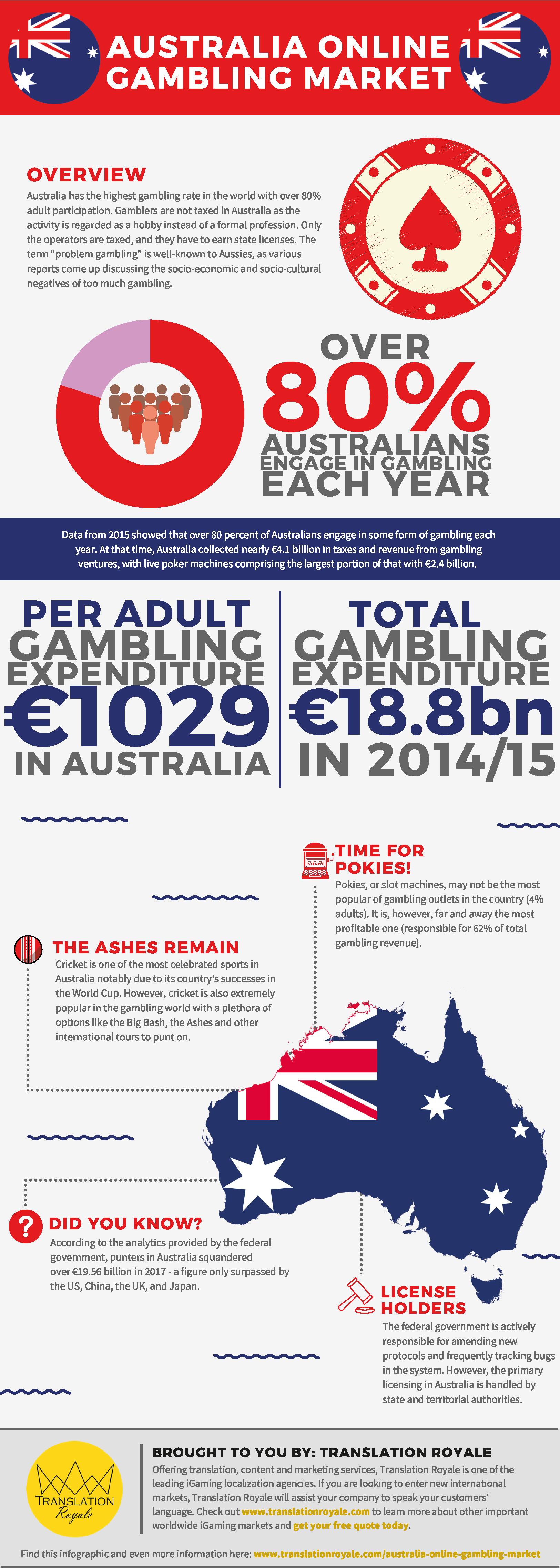 Online gambling companies australia top online gambling sites canada
