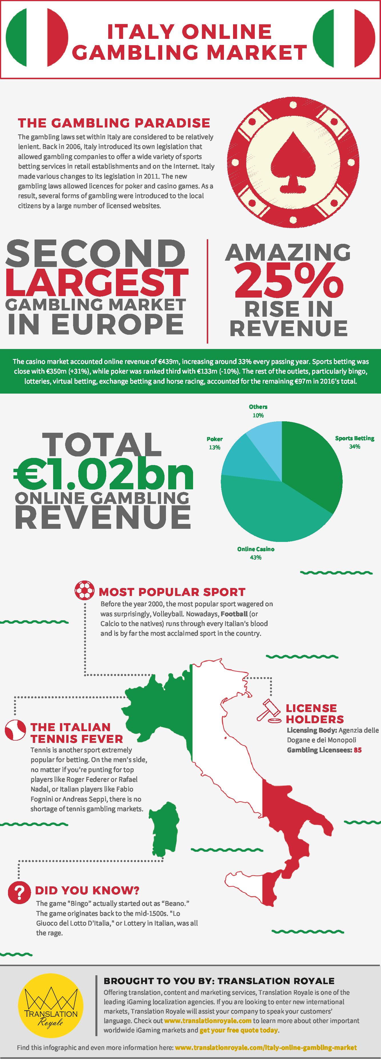 Italian online gambling market video poker patterns