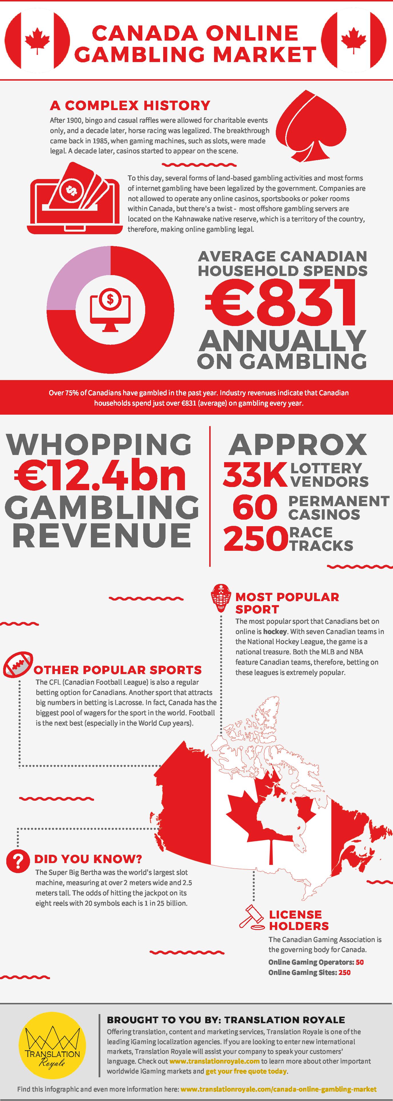 Canada Online Gambling Market Infographic