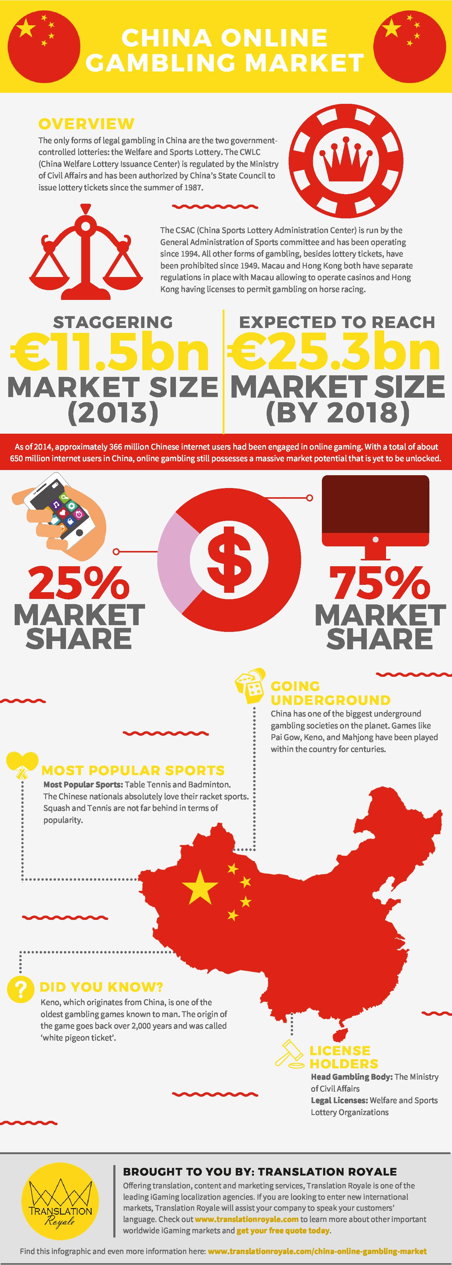 China Online Gambling Market Infographic