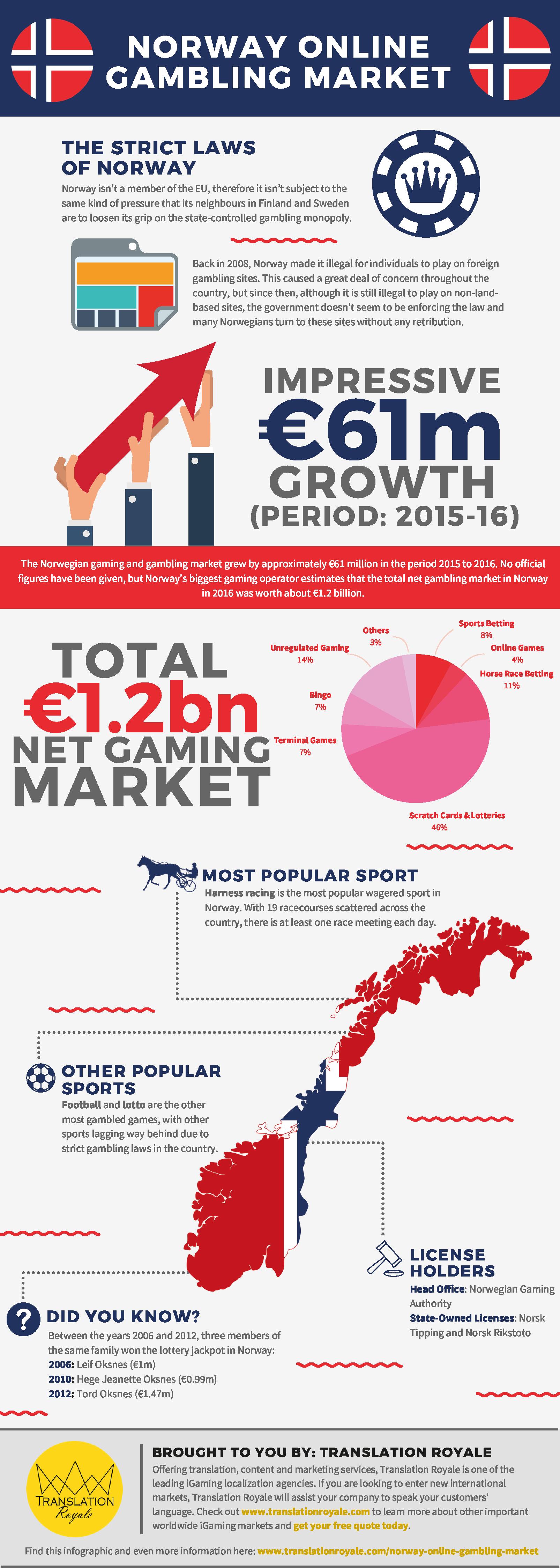 Norway Online Gambling Market Infographic