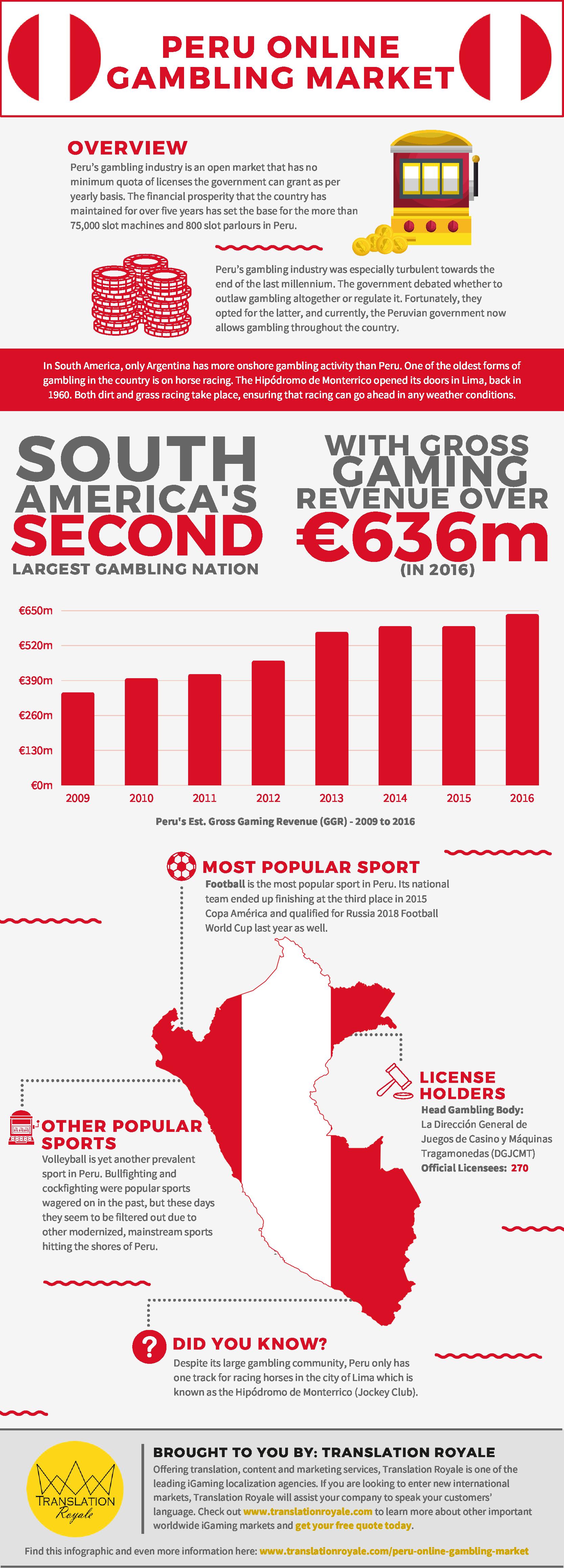 Peru Online Gambling Market Infographic