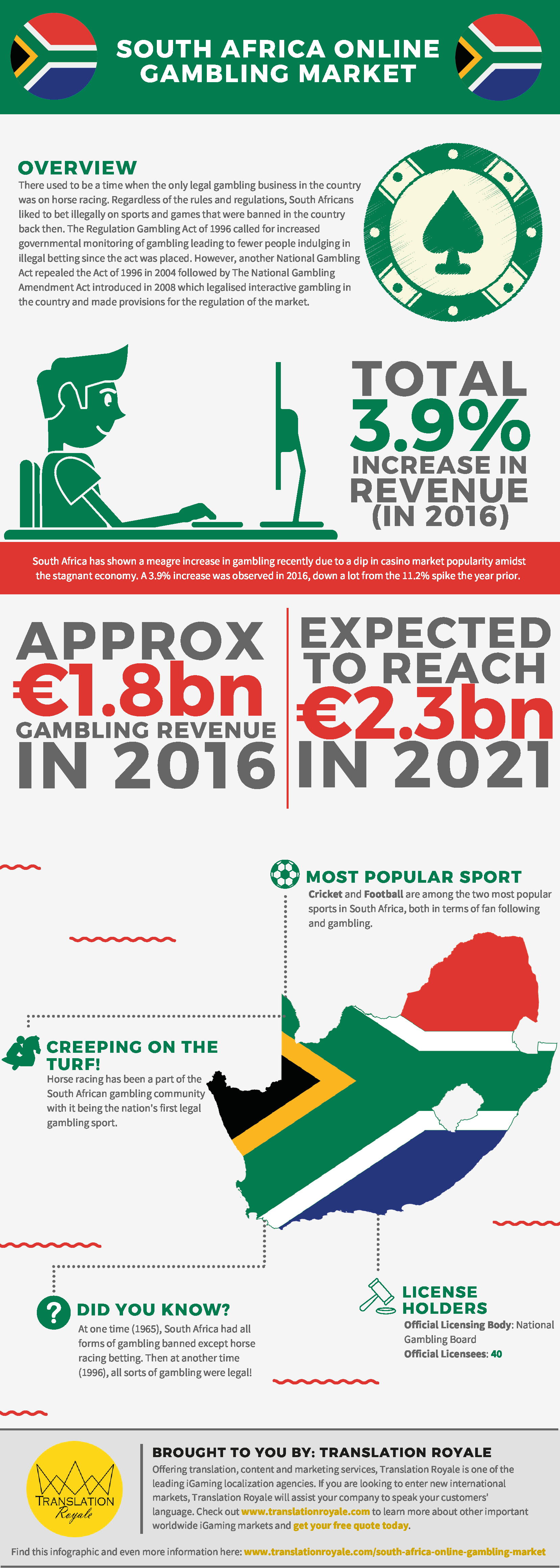 South Africa Online Gambling Market Infographic
