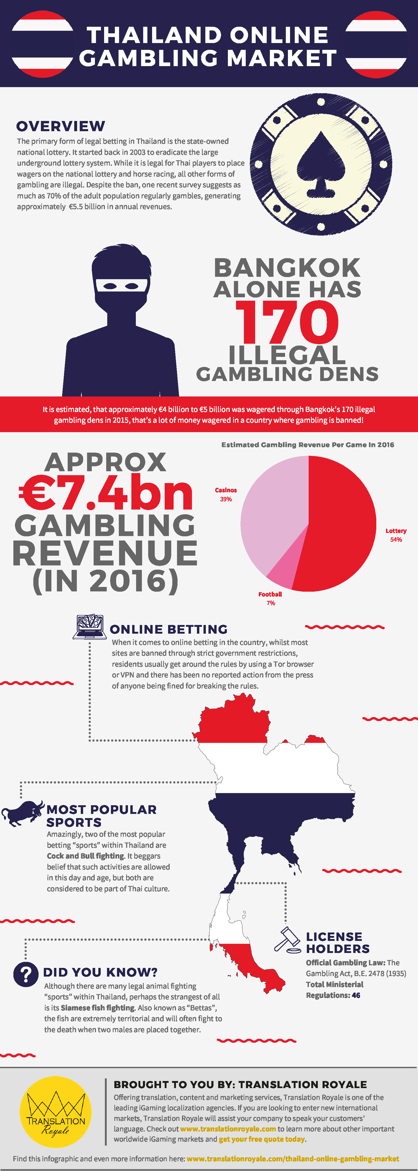 Thailand Online Gambling Market Infographic