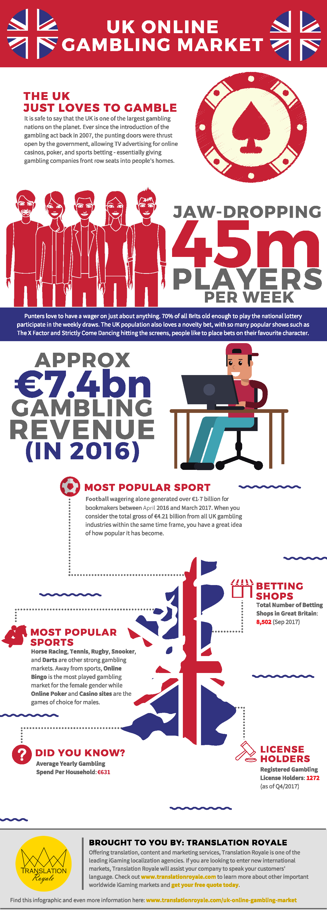 UK Online Gambling Market Infographic