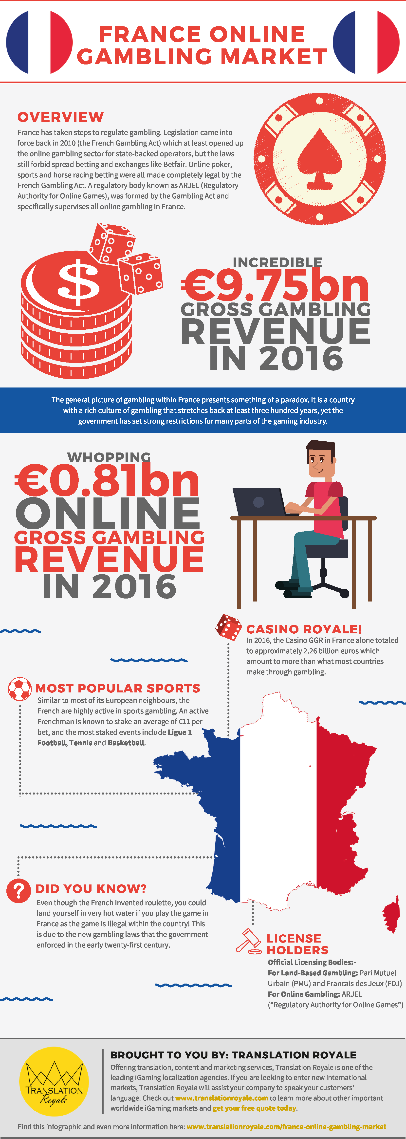 France Online Gambling Market Infographic by Translation Royale