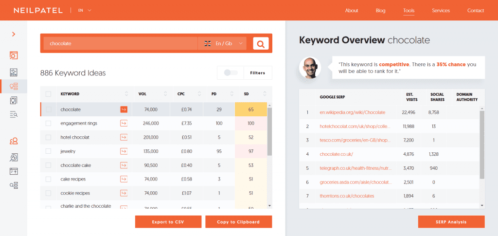 Ubersuggest Result - 5 Best Free Keyword Research Tools - Translation Royale