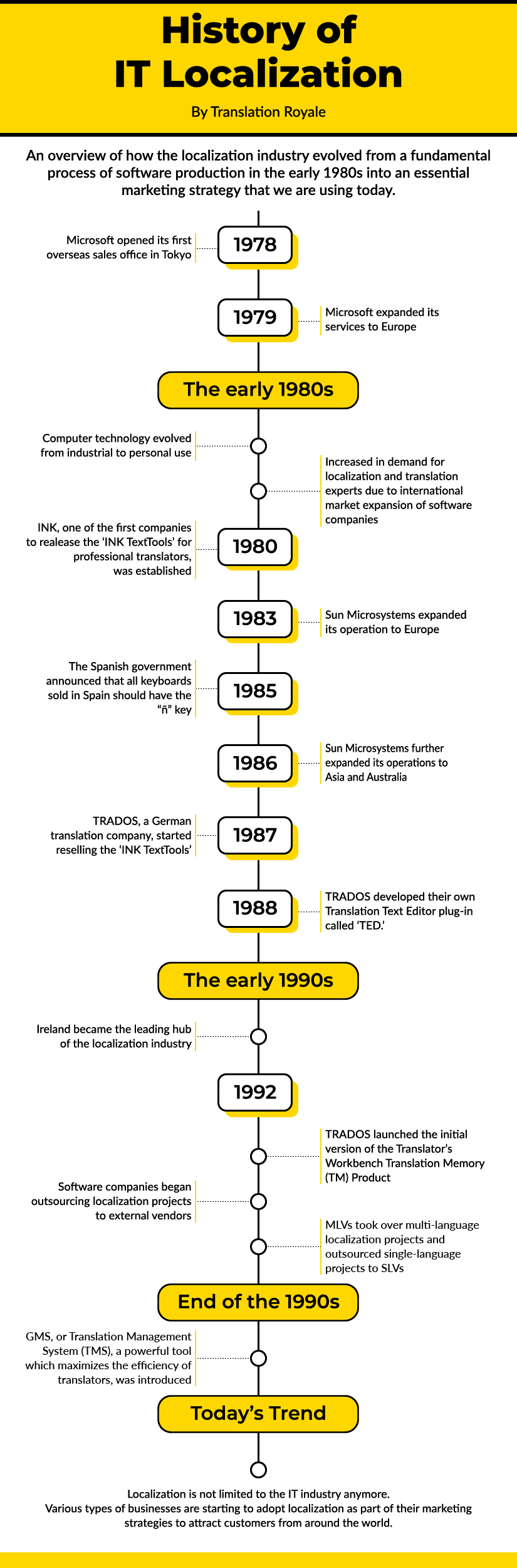 History of IT localization Timeline - Translation Royale