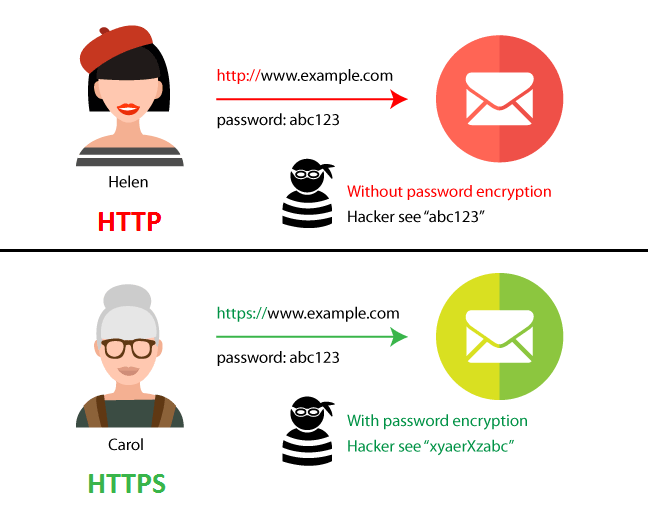 Difference-Between-HTTP-and-HTTPS - How to Rank Higher on Google Search Results 2 - Translation Royale