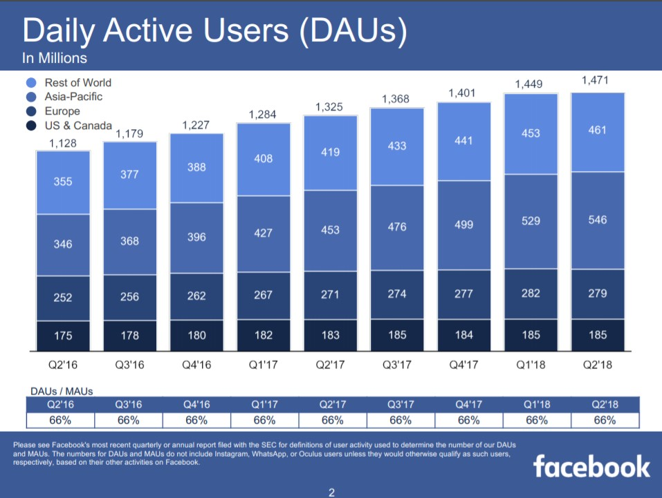 Facebook daily active users - iGaming and the Power of Millennials - Translation Royale