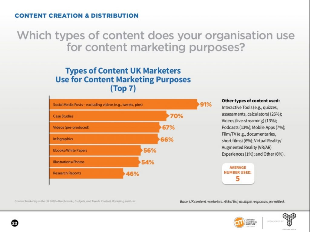 Types of content UK marketers use - History of Content Marketing Part 2 - Translation Royale