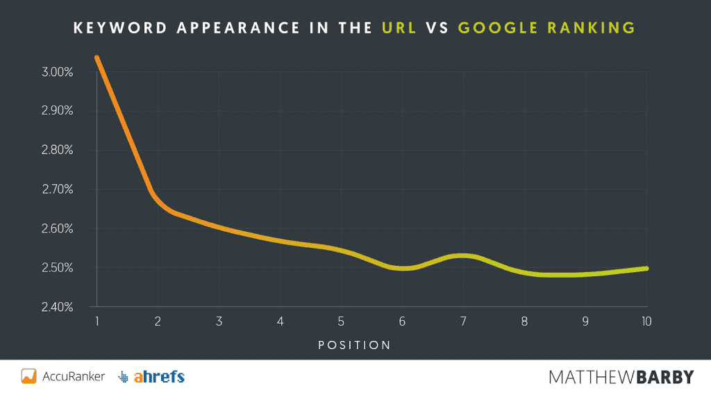 Keyword appearance in the URL - How to Rank Higher on Google Search Results - Translation Royale