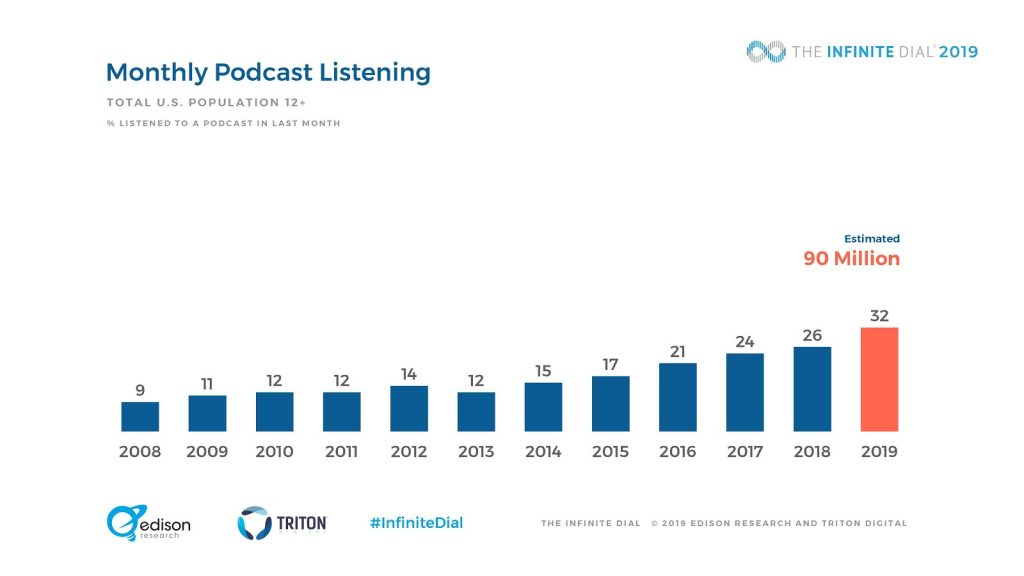 Monthly Podcast Listening 2019 Graph - 9 ways to repurpose your iGaming content - Translation Royale