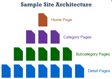 Site architecture - How to Rank Higher on Google Search Results - Translatio Royale