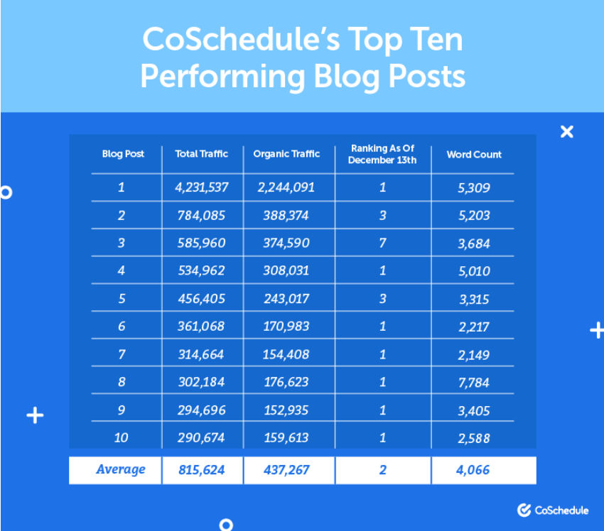 top-performing-blog-posts-coschedule - How to rank higher on Google Search Results - Translation Royale