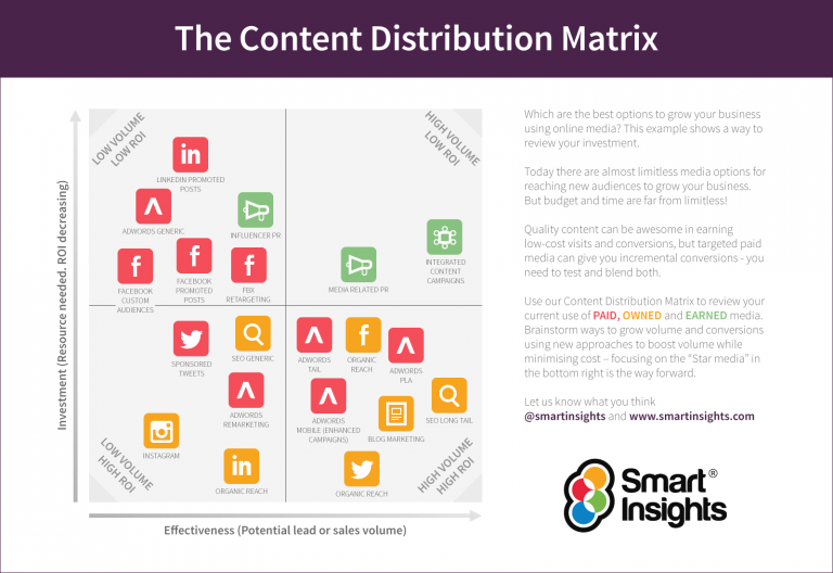 The Content Distribution Matrix - 9 things your competitors can teach you about content marketing - Translation Royale
