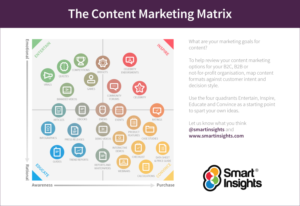 The Content Marketing Matrix - 9 things your competitors can teach you about content marketing - Translation Royale
