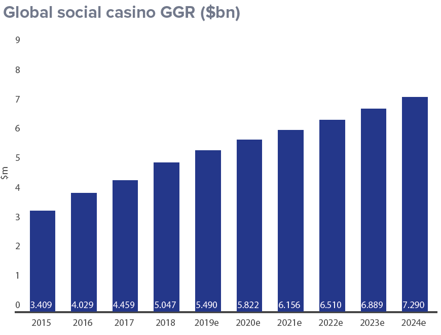 Global Social Casino GGR 2019 - The Future of Online Gambling and Its Current Technological Trends - Translation Royale