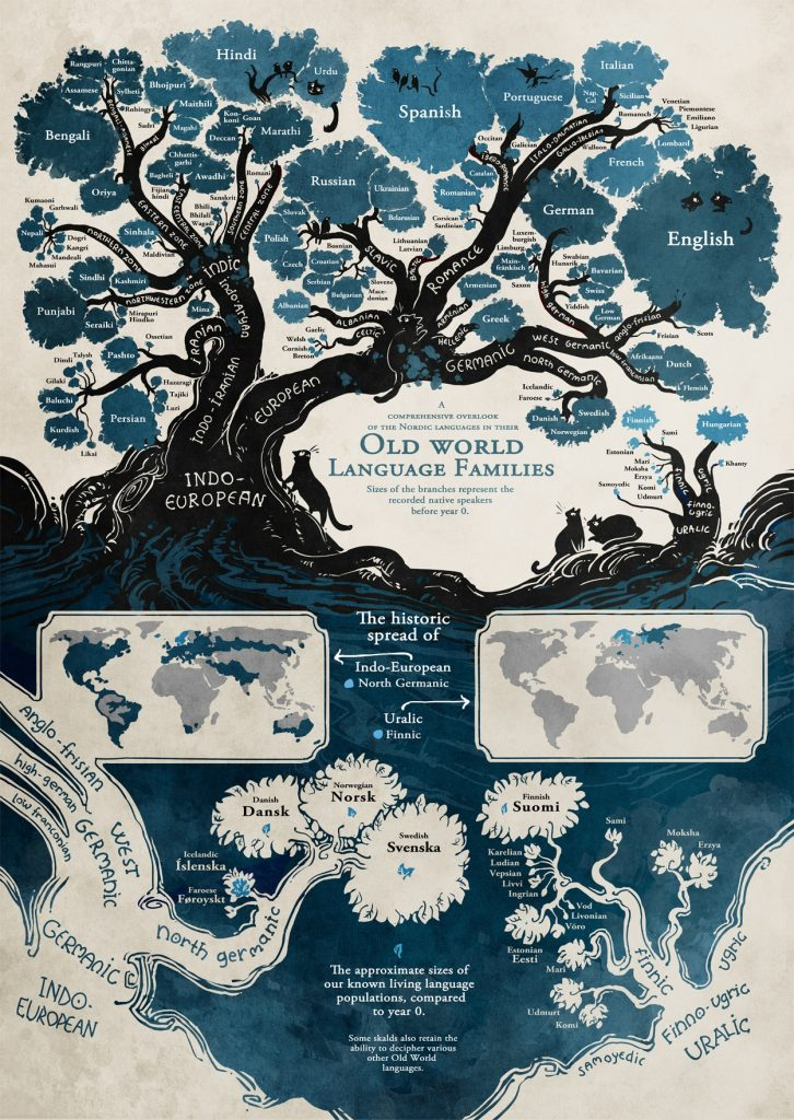 Language tree by Minna Sundberg -History of the Ten Oldest Languages in the World Which Are Still in Use Today - Translation Royale