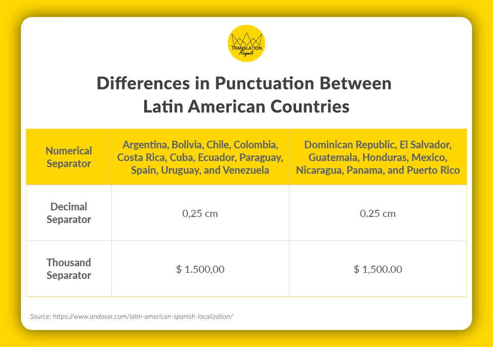Differences in Punctuation Between Latin American Countries - Localizing in Latin American Spanish - Translation Royale