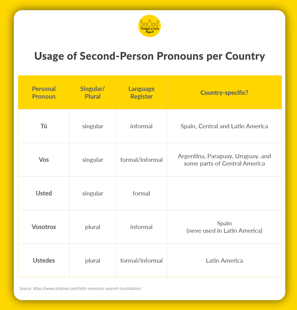 Usage of second-person pronouns per country - Localizing in Latin American Spanish - Translation Royale