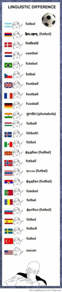 How different countries say soccer - Know the Differences Between Soccer and Football - Translation Royale
