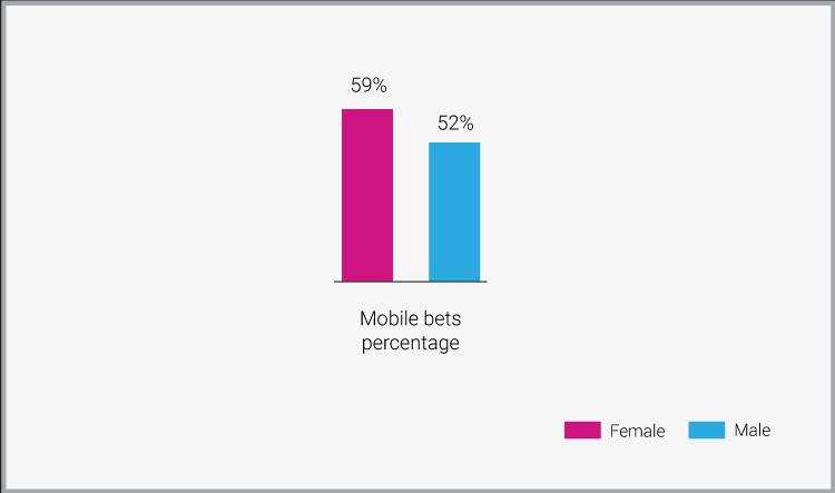 Mobile Bet Percentage - Women in iGaming - Translation Royale