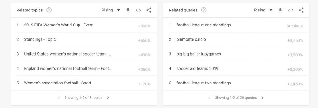 Related Search Terms For Football - Identifying Content Marketing Trends for iGaming Operators - Translation Royale
