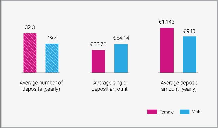 Women Betting Deposit Behaviour - Women in iGaming - Translation Royale