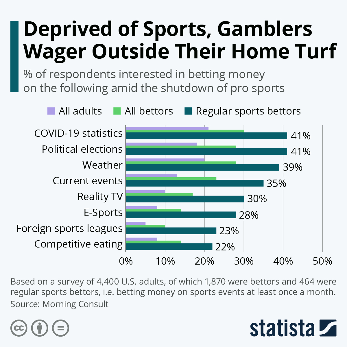 Infographic: Deprived of Sports, Gamblers Wager Outside Their Home Turf | Statista