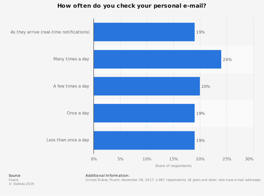 Statistic: How often do you check your personal e-mail? | Statista