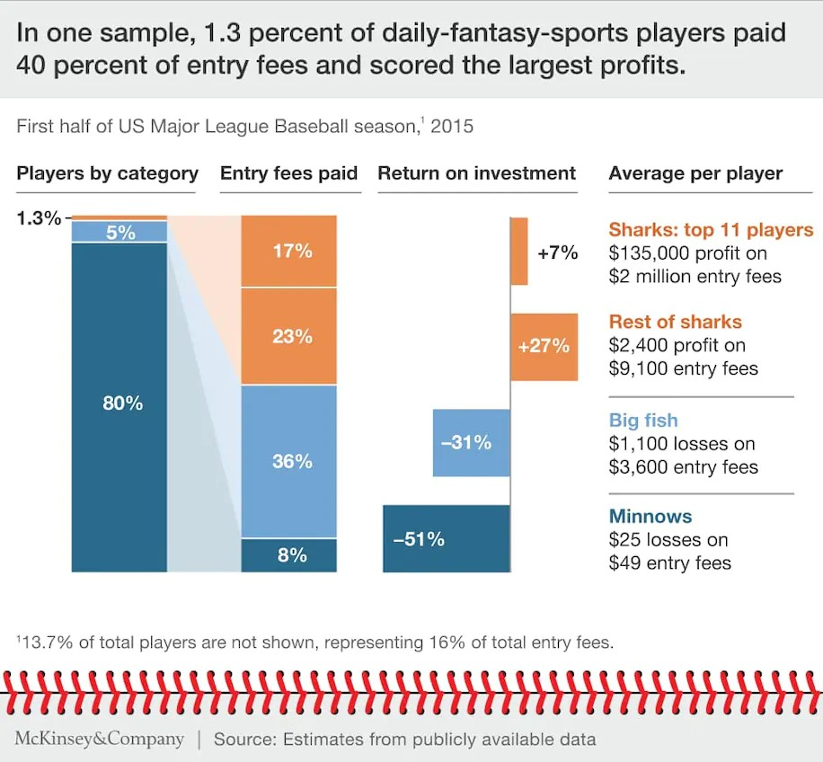 Average return on investment of daily fantasy sports players by McKinsey - Translation Royale