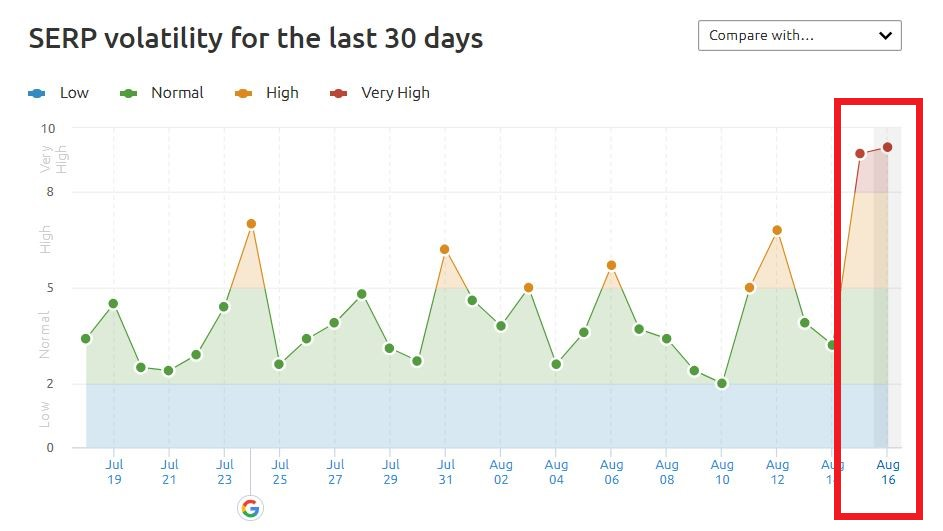 SERP Volatility Graph for August 2020 - What iGaming Companies Need to Know About Google Latest Core Update - Translation Royale