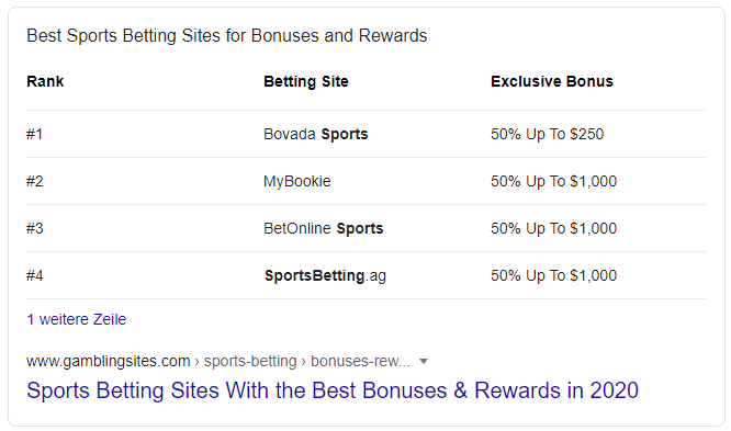 Sports Betting Bonus - What iGaming companies need to know about Google's Latest Core Update - Translation Royale
