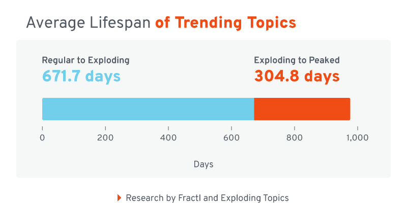 Average lifespan of trending topics - A Glance at the Trending Topics of 2020 in iGaming (And Beyond) - Translation Royale