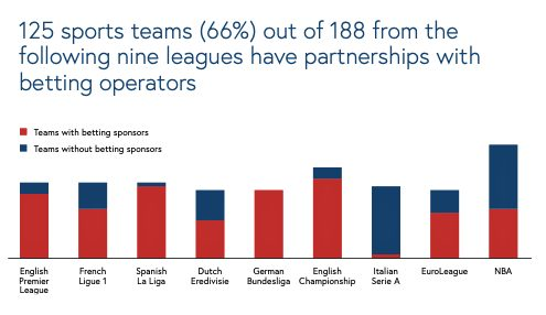 Football leagues with and without betting sponsors - iGaming Sponsorship in Professional Sports - Translation Royale