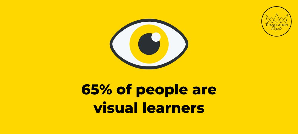 Percentage of visual learners - Boost Your iGaming Site Traffic - Go Organic - Translation Royale