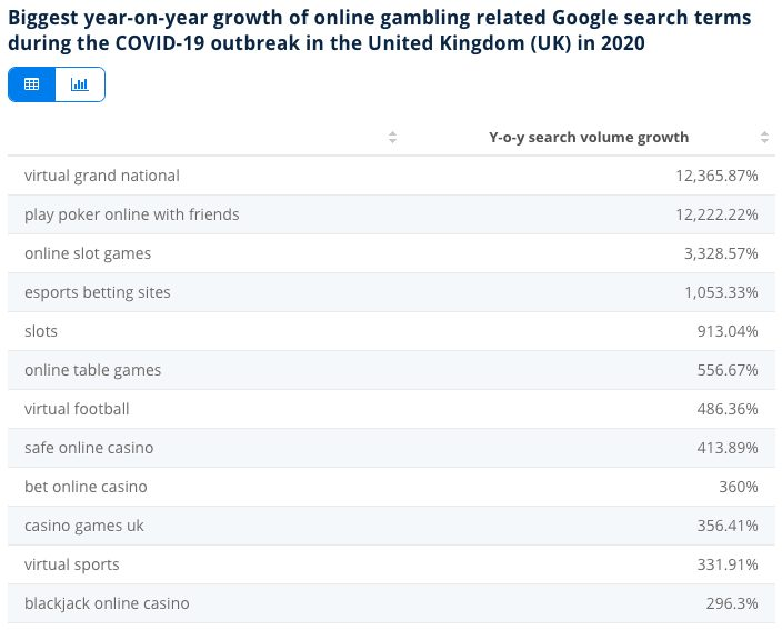 Online gambling related Google search terms in 2020 - The Top Trending Keywords in iGaming for 2021 - Translation Royale