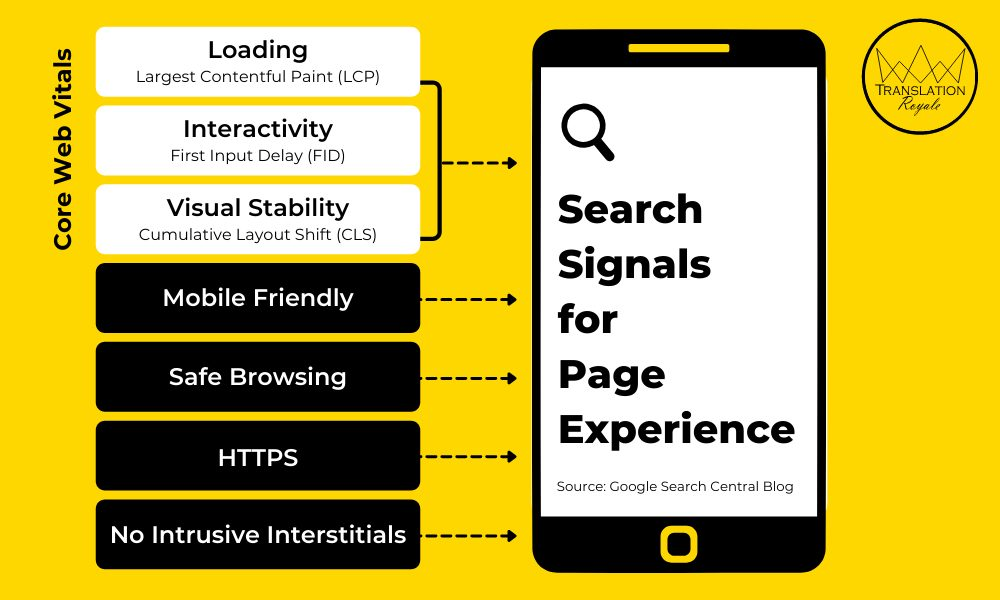 Google Search Signals - Understanding the New Google Page Experience Algorithm Update - Translation Royale
