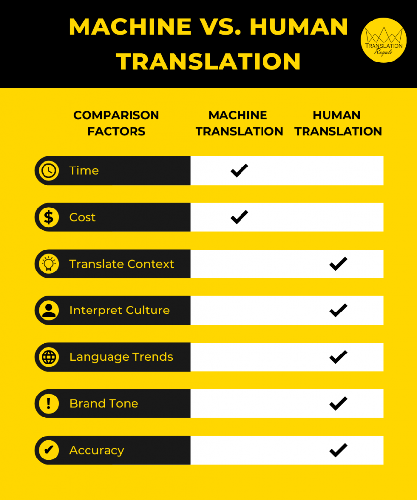 Comparison of Machine vs Human Translation - 5 Reasons Why Machine Translation Can Cost You Far More Than Humans Ever Will - Translation Royale