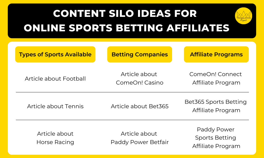 Content Silo Ideas for Online Sports Betting Affiliates - Translation Royale