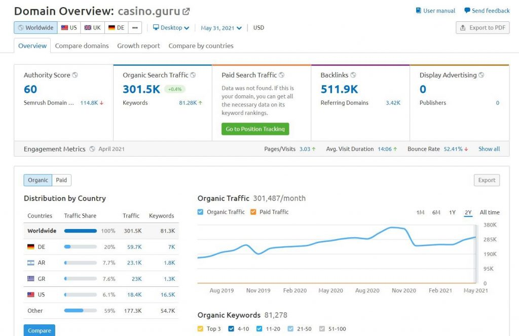casino.guru traffic analysis - Done in 60 minutes - Traffic Analysis for iGaming Affiliates - Translation Royale