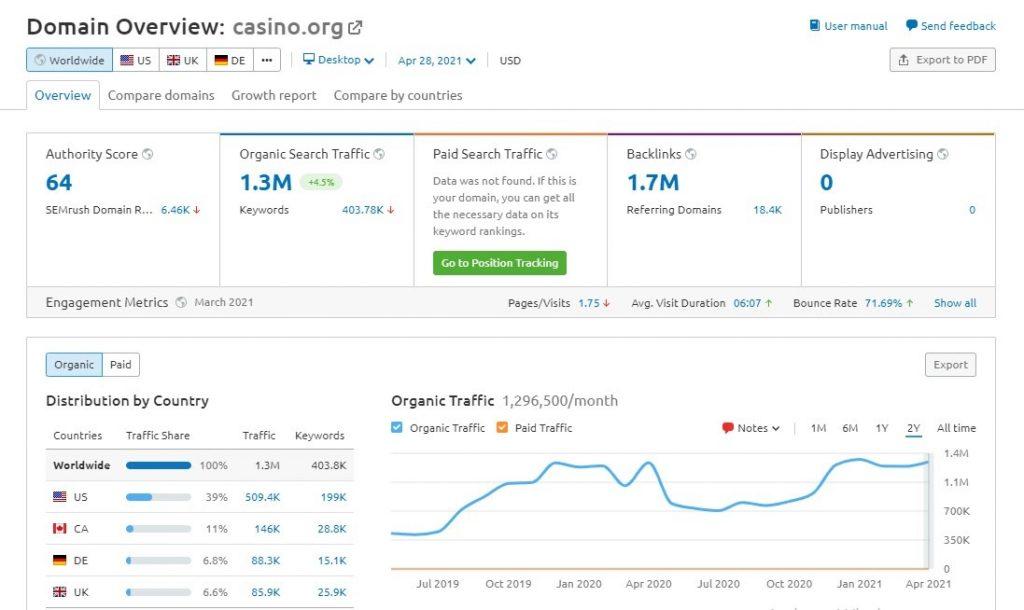 casino.org traffic analysis - Done in 60 minutes - Traffic Analysis for iGaming Affiliates - Translation Royale